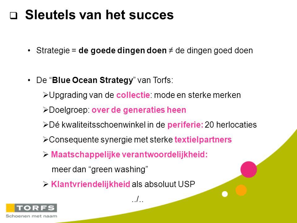 Sleutels van het succes