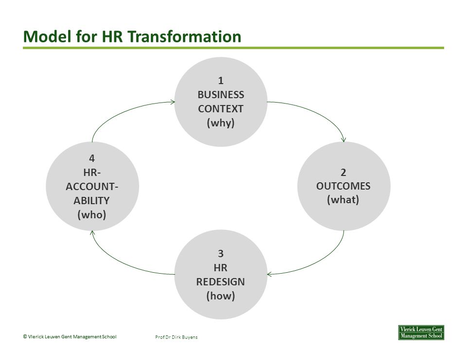 Model for HR Transformation