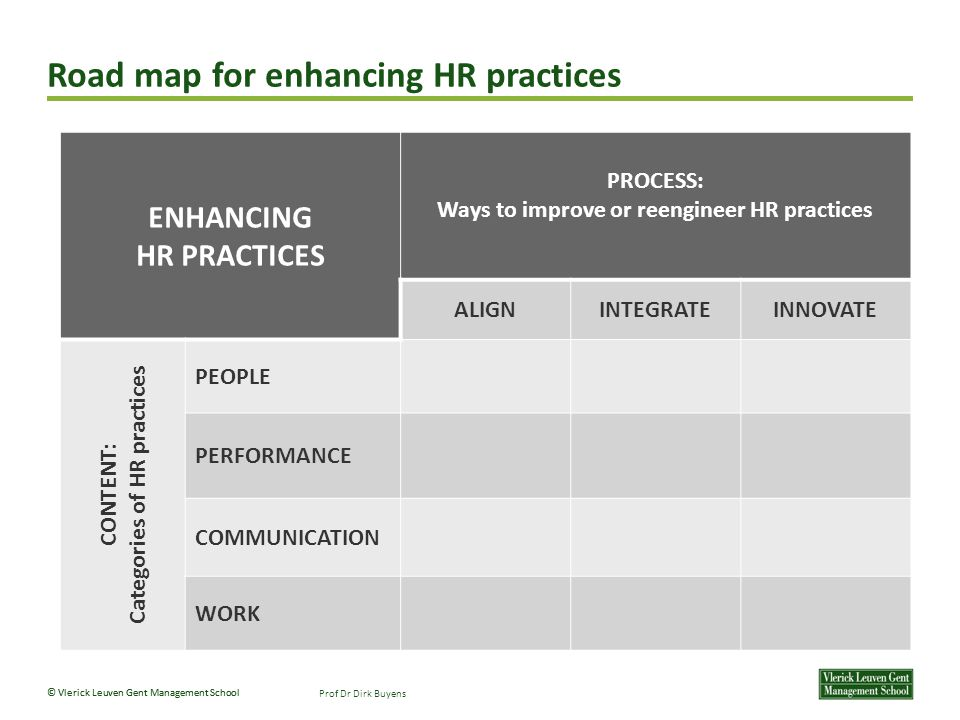 Road map for enhancing HR practices