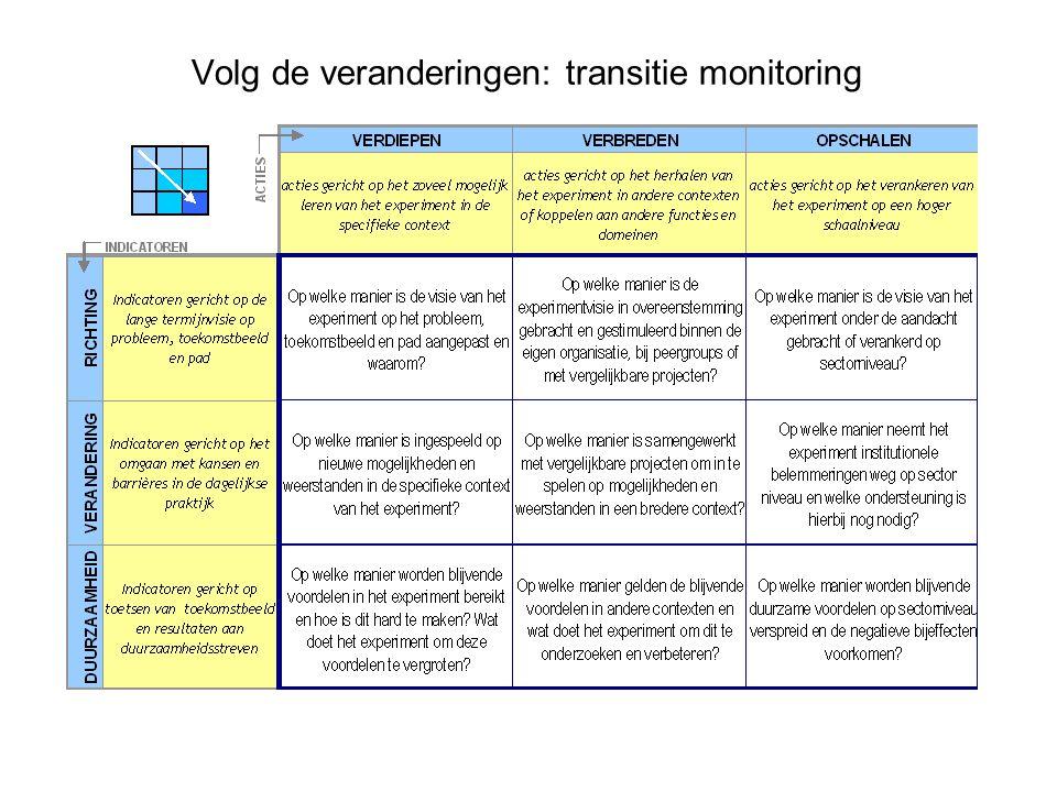 Volg de veranderingen: transitie monitoring