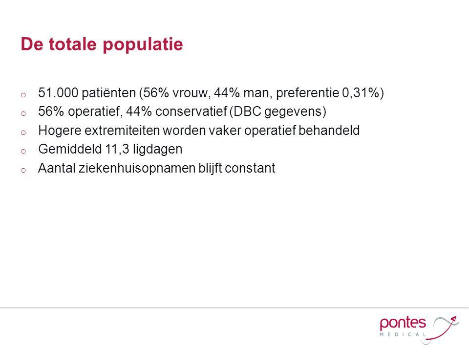 De totale populatie 51.000 patiënten (56% vrouw, 44% man, preferentie 0,31%) 56% operatief, 44% conservatief (DBC gegevens)