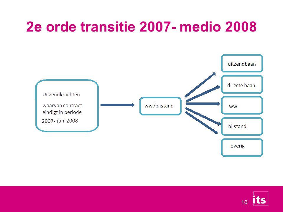 2e orde transitie 2007- medio 2008