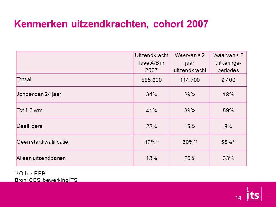 Kenmerken uitzendkrachten, cohort 2007