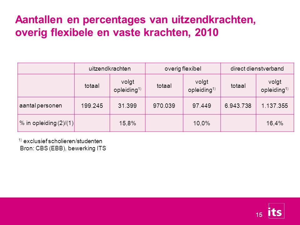 Aantallen en percentages van uitzendkrachten,