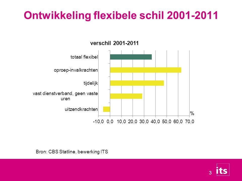 Ontwikkeling flexibele schil 2001-2011