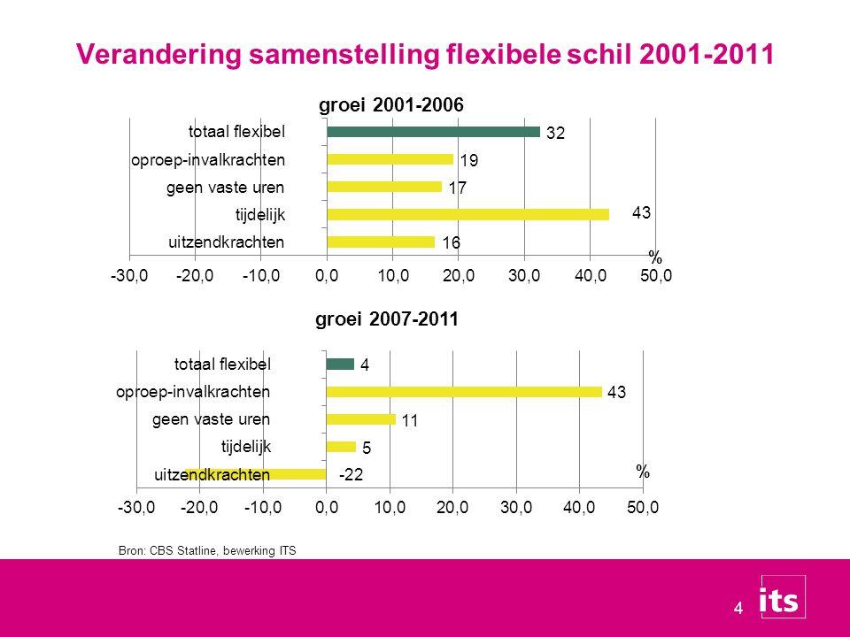 Verandering samenstelling flexibele schil 2001-2011
