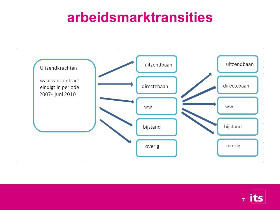 arbeidsmarktransities