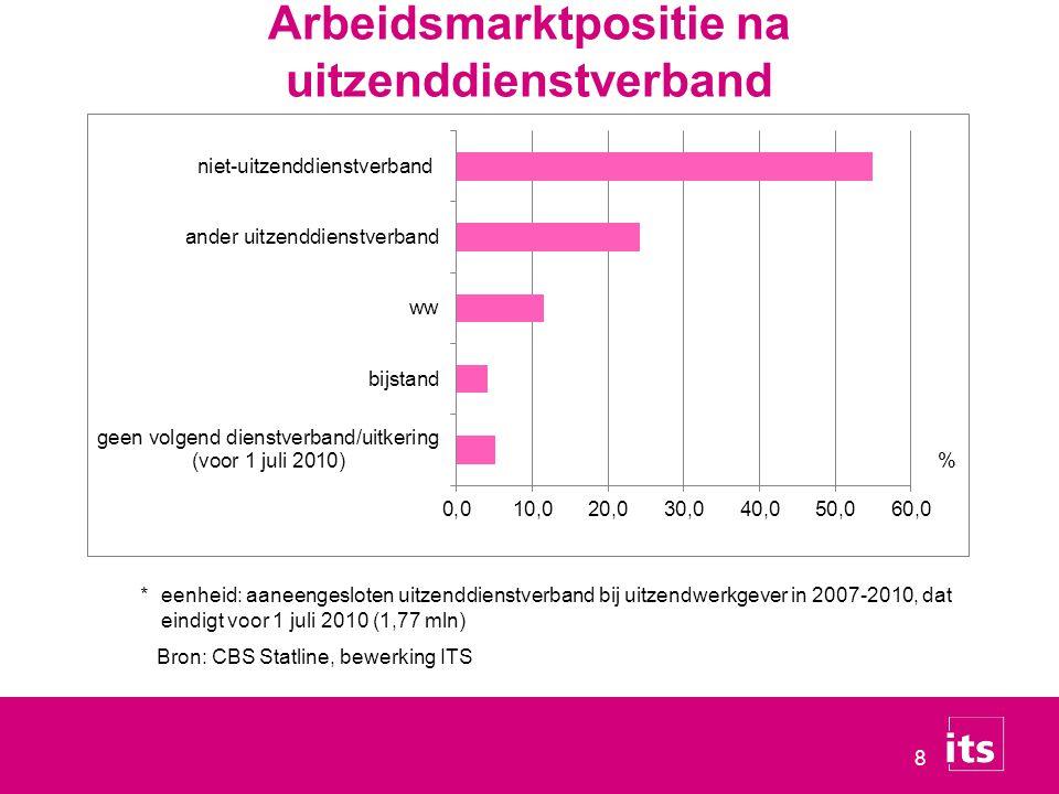 Arbeidsmarktpositie na uitzenddienstverband