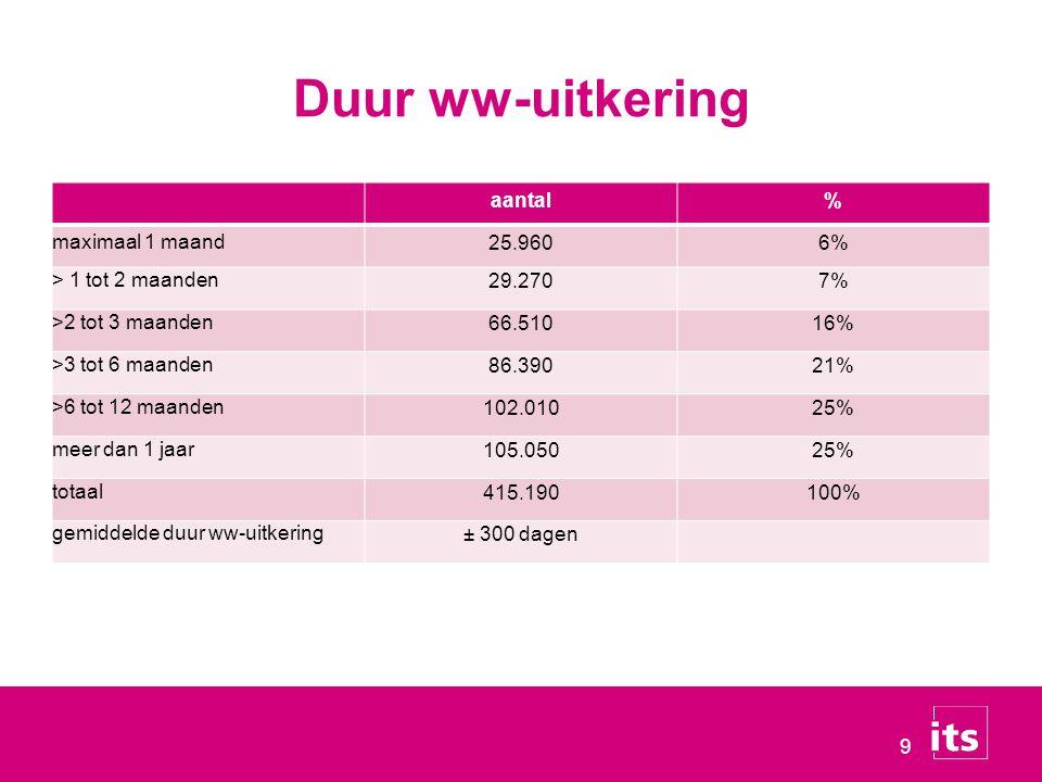 Duur ww-uitkering aantal % maximaal 1 maand 25.960 6%