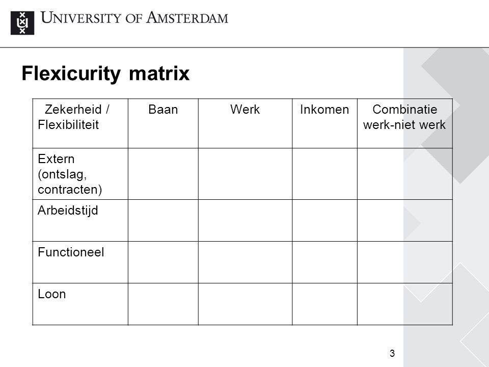 Flexicurity matrix Zekerheid / Flexibiliteit Baan Werk Inkomen
