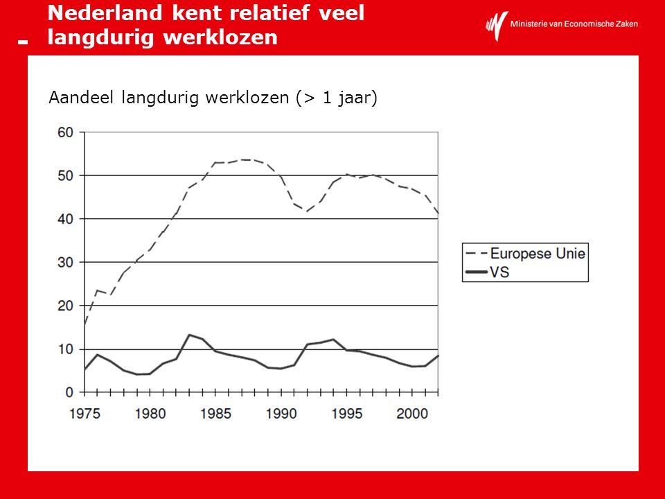 Nederland kent relatief veel langdurig werklozen