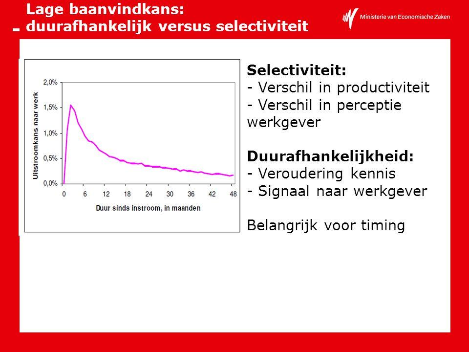 Lage baanvindkans: duurafhankelijk versus selectiviteit