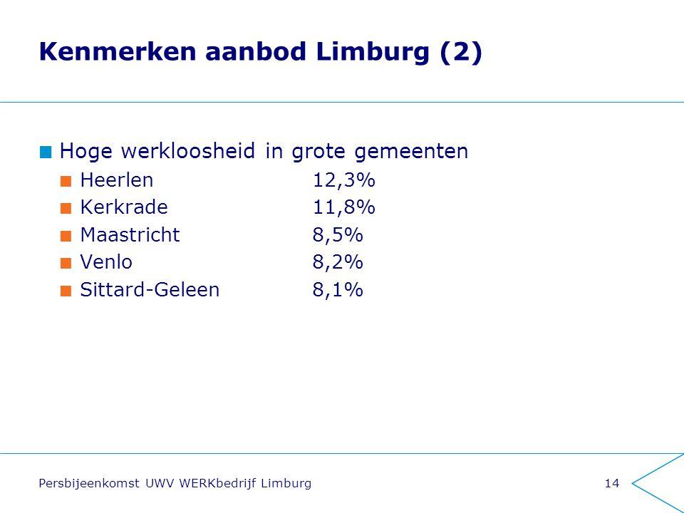 Kenmerken aanbod Limburg (2)