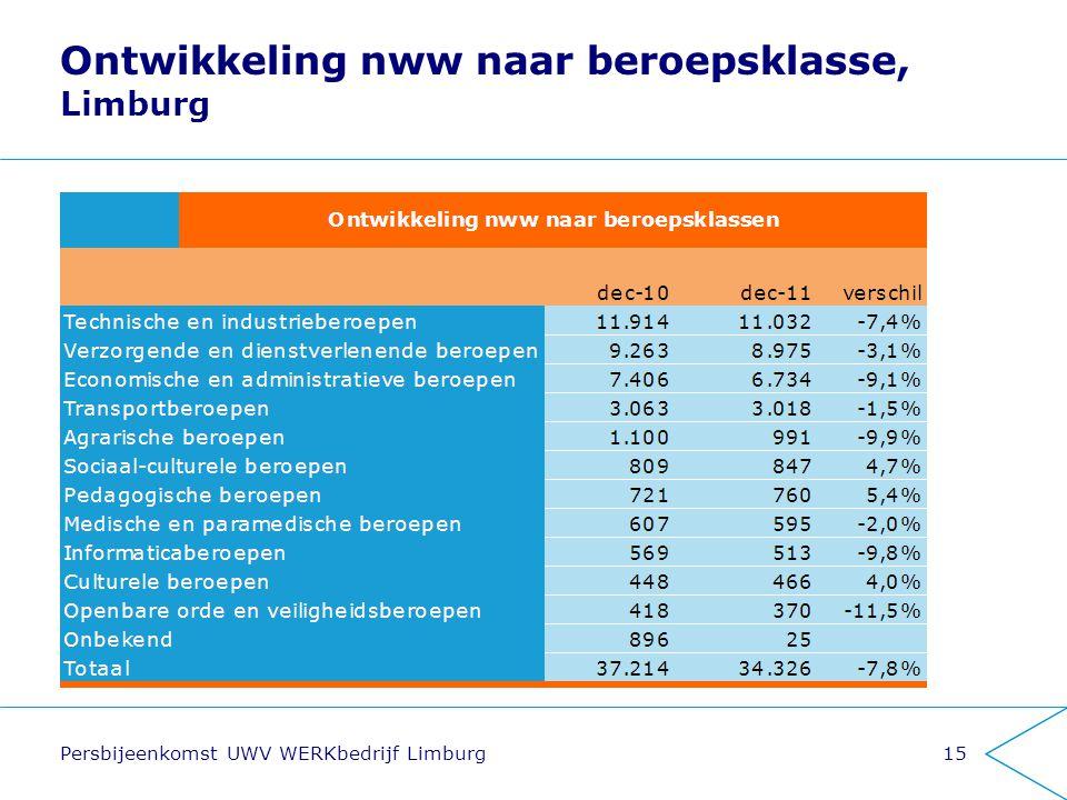 Ontwikkeling nww naar beroepsklasse, Limburg