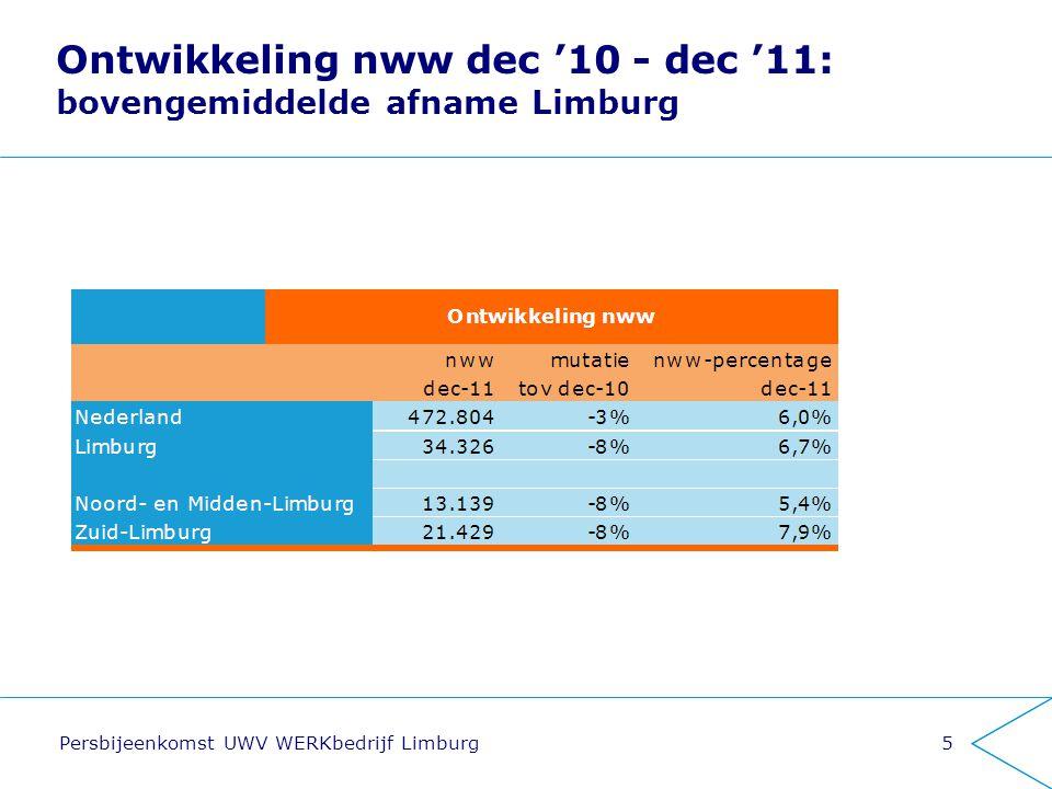 Ontwikkeling nww dec '10 - dec '11: bovengemiddelde afname Limburg