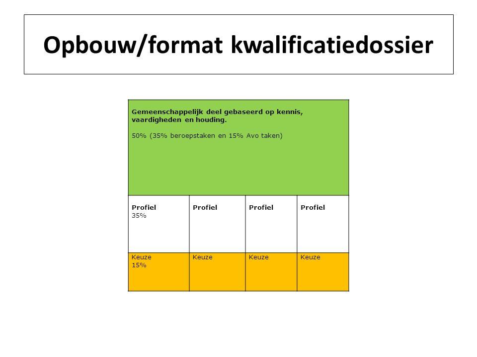 Opbouw/format kwalificatiedossier