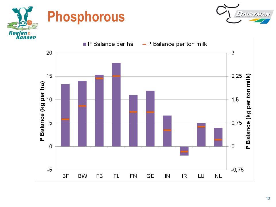 Phosphorous Waarom geen extra sheet met P-efficiency