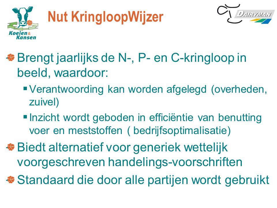 Nut KringloopWijzer Brengt jaarlijks de N-, P- en C-kringloop in beeld, waardoor: Verantwoording kan worden afgelegd (overheden, zuivel)