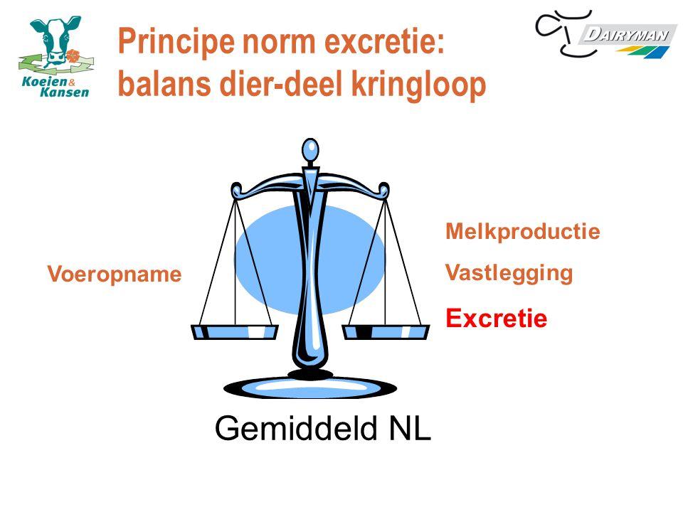 Principe norm excretie: balans dier-deel kringloop