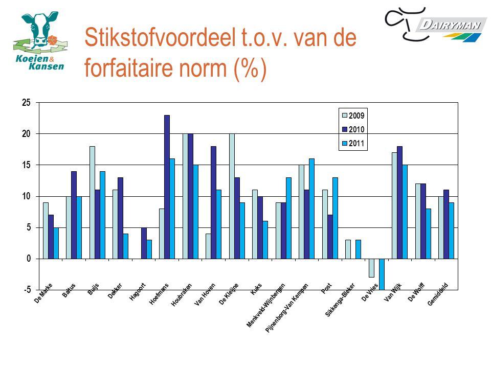 Stikstofvoordeel t.o.v. van de forfaitaire norm (%)