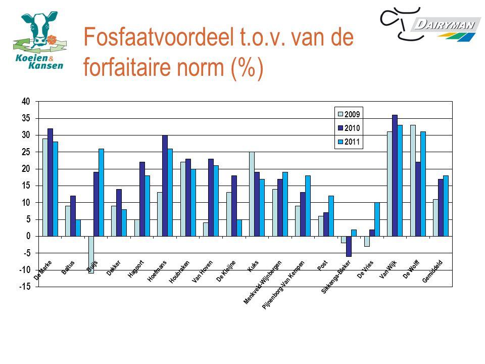 Fosfaatvoordeel t.o.v. van de forfaitaire norm (%)