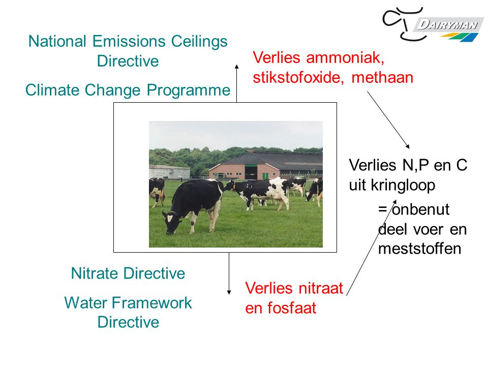National Emissions Ceilings Directive Climate Change Programme