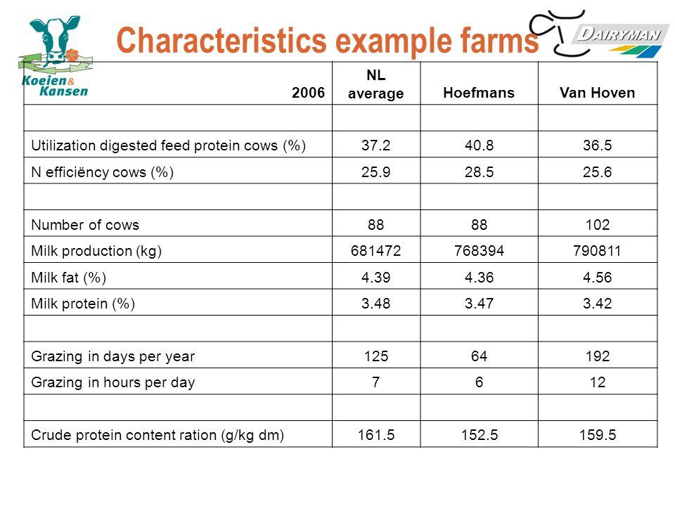 Characteristics example farms
