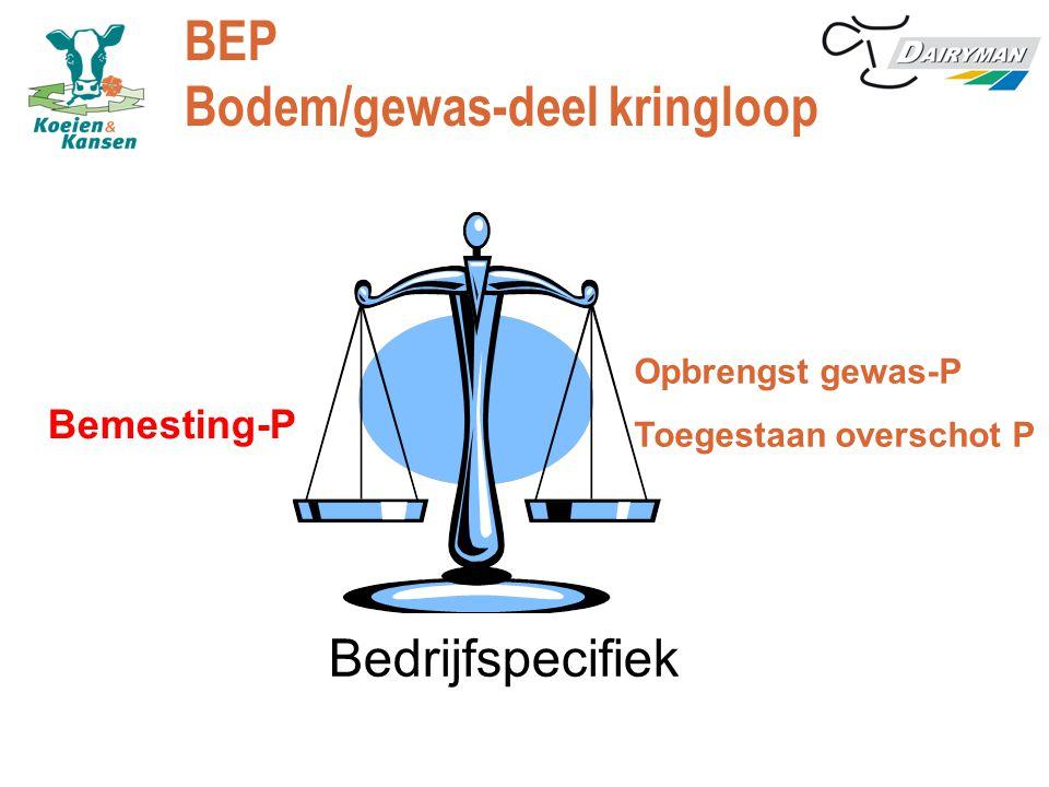 BEP Bodem/gewas-deel kringloop