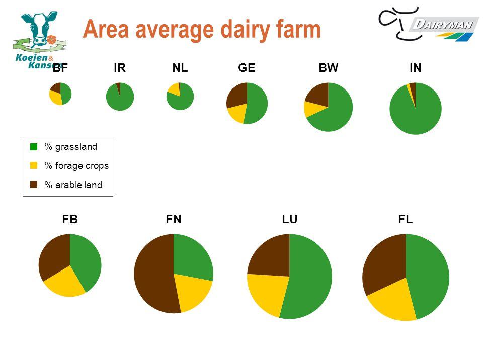 Area average dairy farm