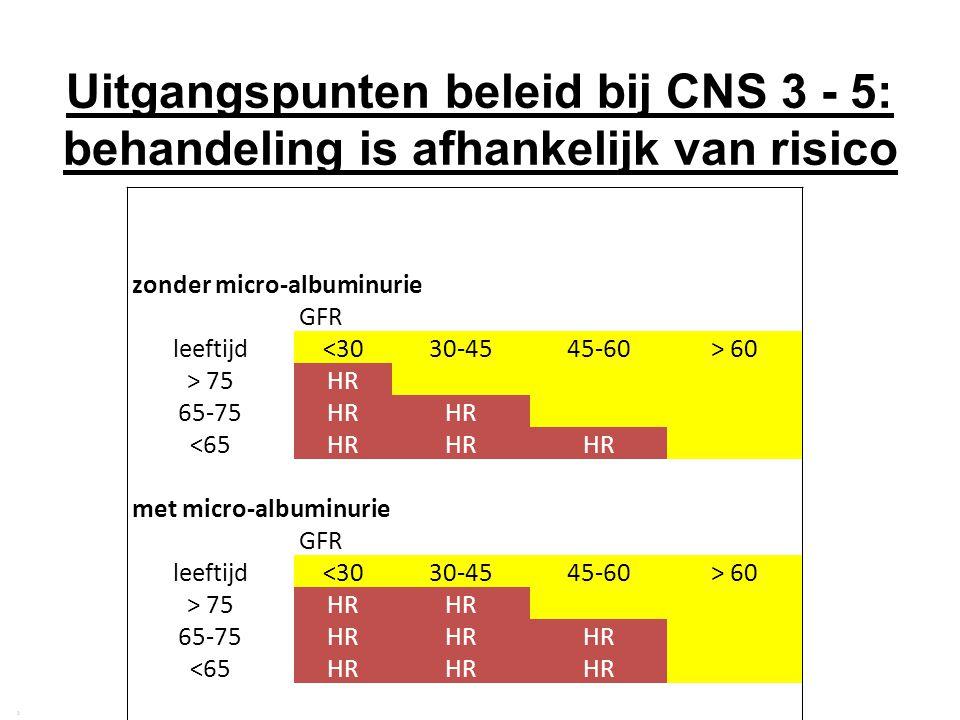 Uitgangspunten beleid bij CNS 3 - 5: behandeling is afhankelijk van risico