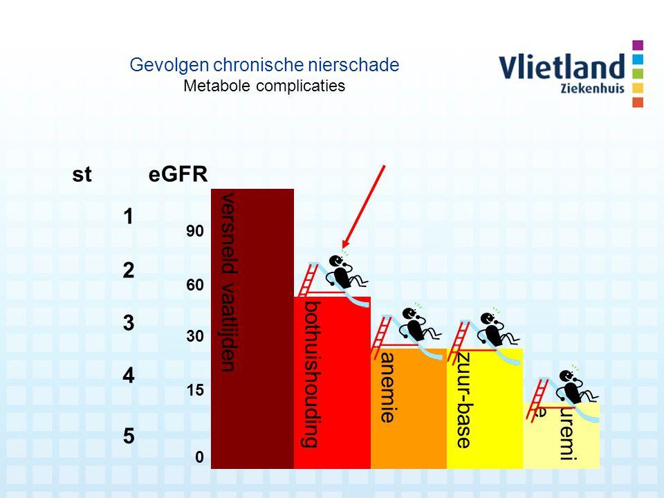 st eGFR 1 versneld vaatlijden 2 3 bothuishouding 4 anemie zuur-base 5