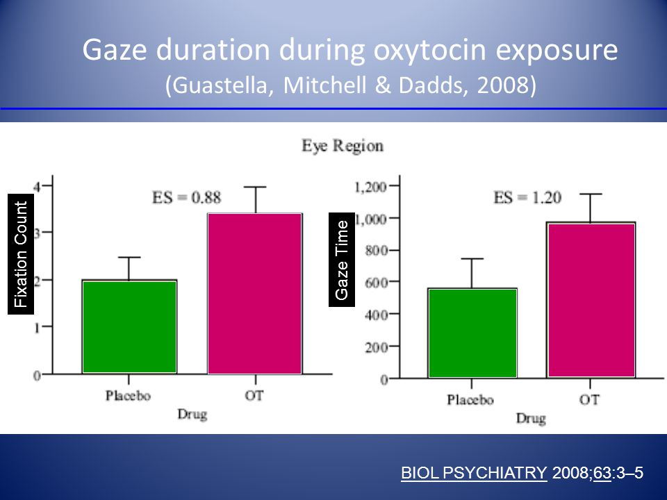 Gaze duration during oxytocin exposure (Guastella, Mitchell & Dadds, 2008)