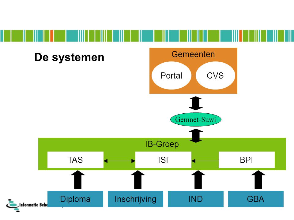 De systemen Gemeenten Portal CVS IB-Groep TAS ISI BPI Diploma
