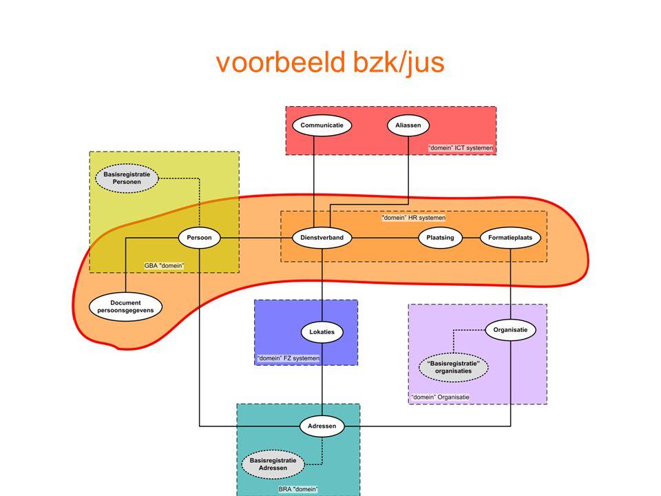 voorbeeld bzk/jus