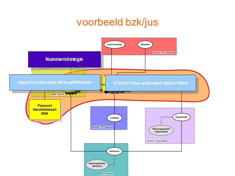 voorbeeld bzk/jus Nummerstrategie d4ae3512-c644-4d5b-9870-eabff1fd24e9