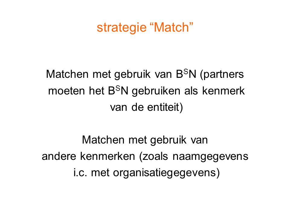 strategie Match Matchen met gebruik van BSN (partners