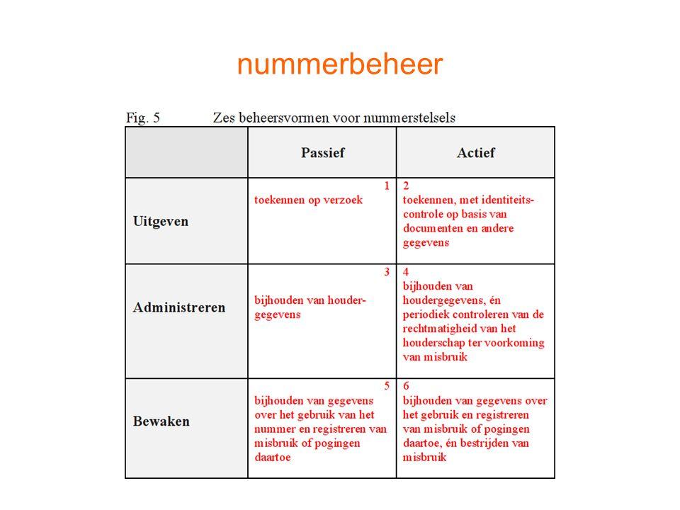 nummerbeheer