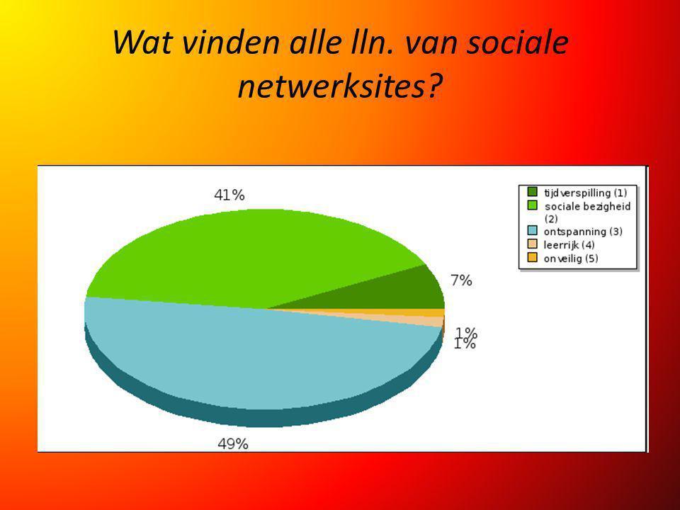 Wat vinden alle lln. van sociale netwerksites