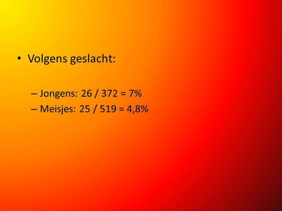 Volgens geslacht: Jongens: 26 / 372 = 7% Meisjes: 25 / 519 = 4,8%