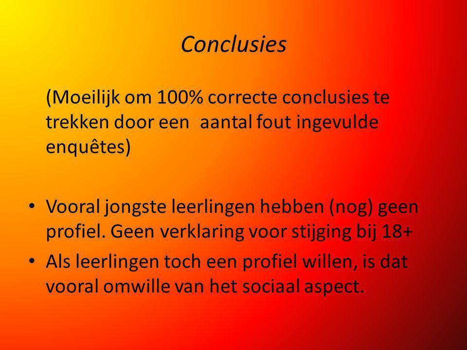 Conclusies (Moeilijk om 100% correcte conclusies te trekken door een aantal fout ingevulde enquêtes)