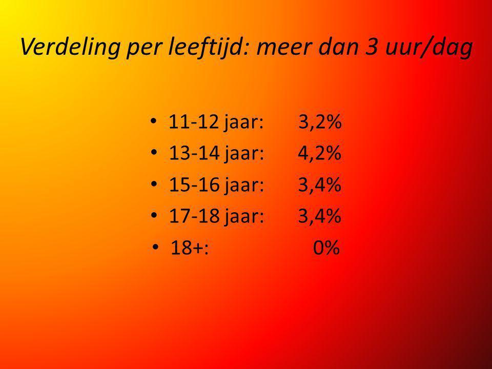 Verdeling per leeftijd: meer dan 3 uur/dag