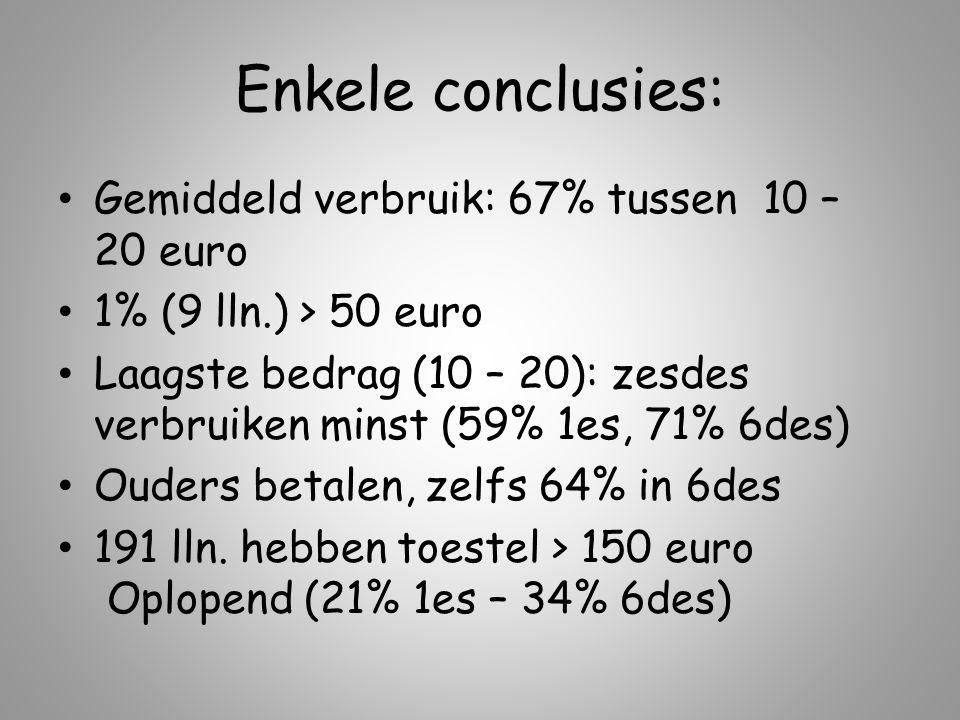 Enkele conclusies: Gemiddeld verbruik: 67% tussen 10 – 20 euro