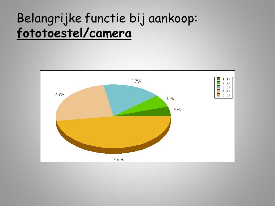 Belangrijke functie bij aankoop: fototoestel/camera