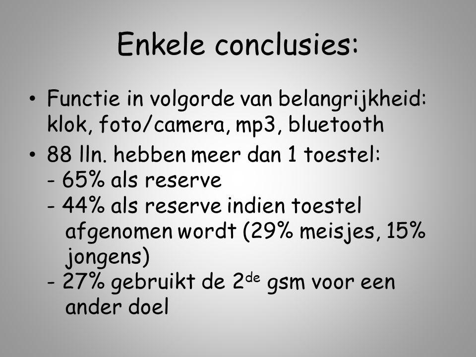 Enkele conclusies: Functie in volgorde van belangrijkheid: klok, foto/camera, mp3, bluetooth.