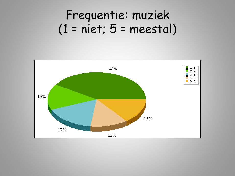 Frequentie: muziek (1 = niet; 5 = meestal)
