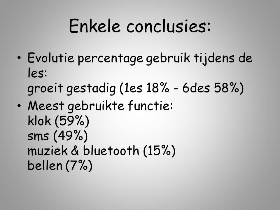 Enkele conclusies: Evolutie percentage gebruik tijdens de les: groeit gestadig (1es 18% - 6des 58%)