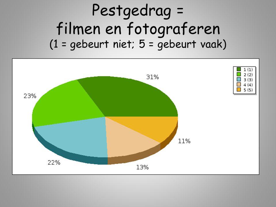 Pestgedrag = filmen en fotograferen (1 = gebeurt niet; 5 = gebeurt vaak)