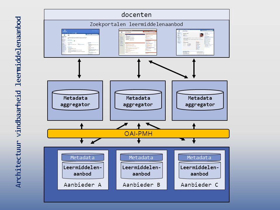 Architectuur vindbaarheid leermiddelenaanbod