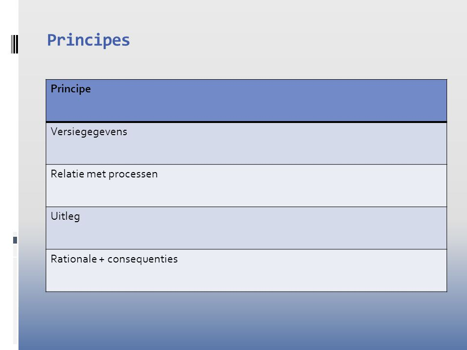 Principes Principe Versiegegevens Relatie met processen Uitleg