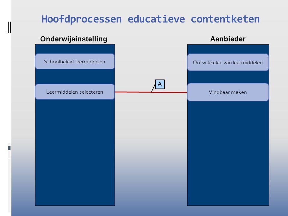 Hoofdprocessen educatieve contentketen